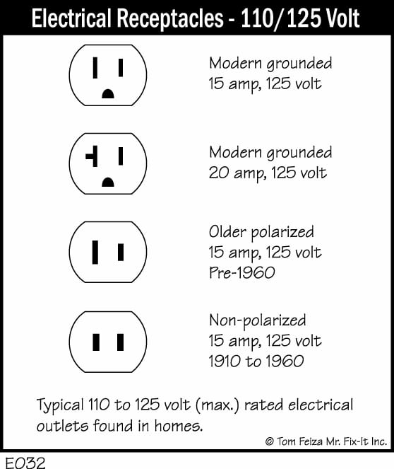 110 volt plug wiring  110  free engine image for user Wiring a Switched Outlet GFCI Outlet Wiring