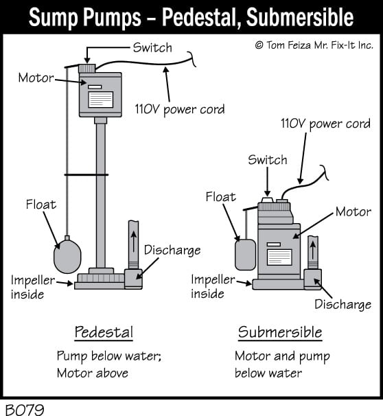 The Snow Will Melt Check Your Sump Pump Inspections By